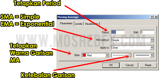 Moving average (MA)   Forex untuk pemula